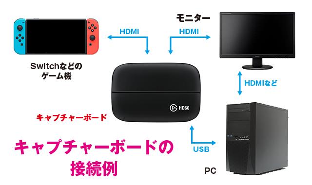 【2021最新】ゲーム配信・実況環境を整えるために必要なおすすめ機材まとめ【Switch・PS4・PC・iPhone・Android】
